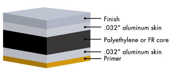 ALPOLIC®/HD Heavy Duty Aluminum Composite Panels