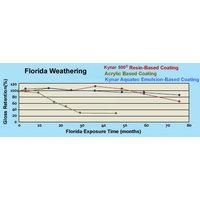 Weatherability image