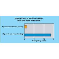 Water Repellency image