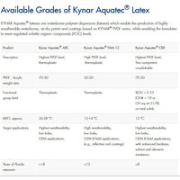 Available Grades of Kynar Aquatec® Latex image