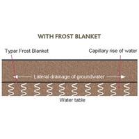 TYPAR Frost Blanket image