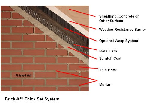 Brick It Thin Brick Panels