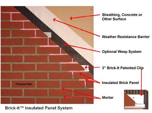 Brick It Thin Brick Panels