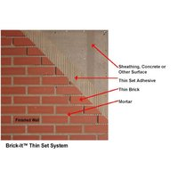 Thin Set System image
