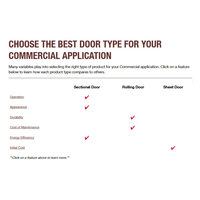 Commercial Door Selection Guide image