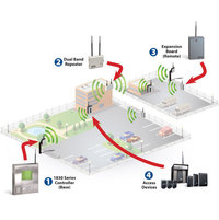 Wireless Access Control image
