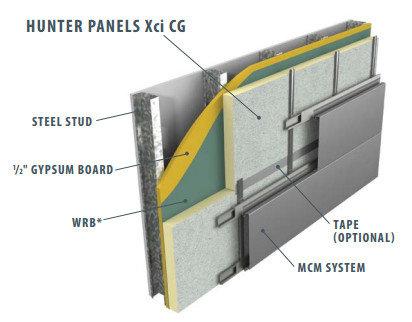 Exterior insulation panels