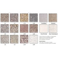 Aggregates & Finishes image