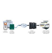 Energy Manager Data Collection Devices and Software image